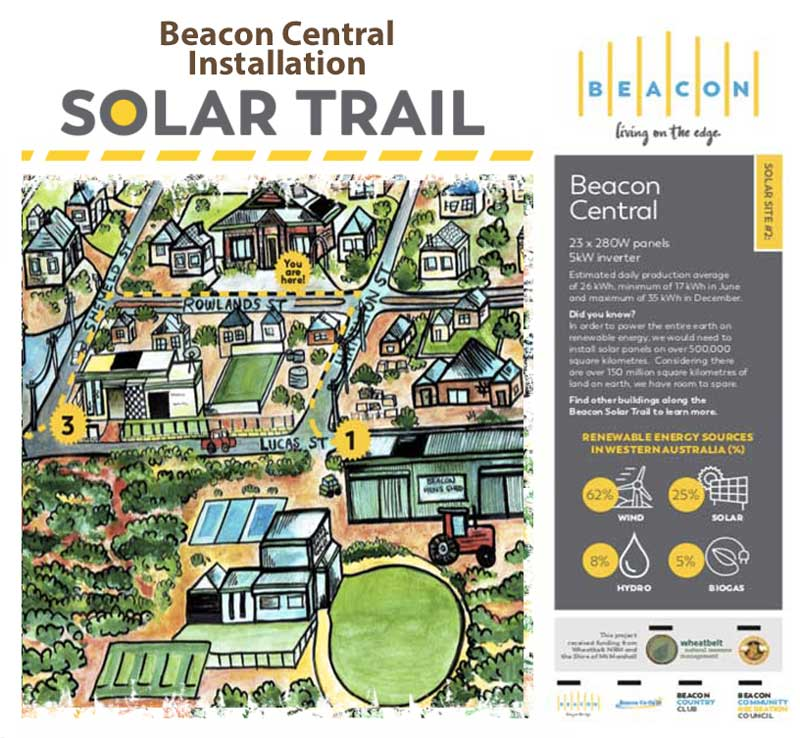 Solar Trail Infographic for the Beacon Central Community Resource Centre installation