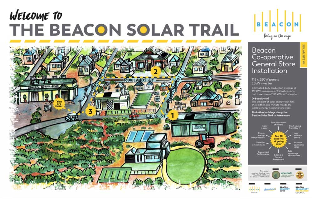 Solar Trail Infographic for the Beacon Co-op General Store installation