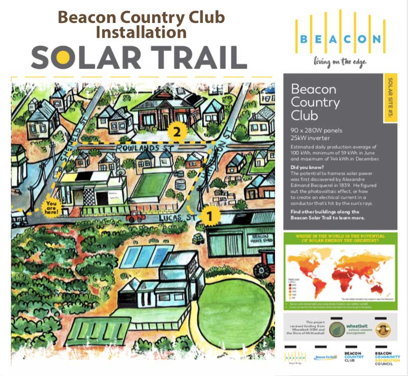Solar Trail Infographic for the Beacon Country Club installation